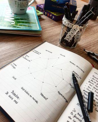 atelier happy créatif coaching art thérapie breve être soi confiance fréjus saint raphaêl var sylvie thaon carnet bullet journal évoluer